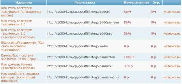 список партнерских программ А.Борисова