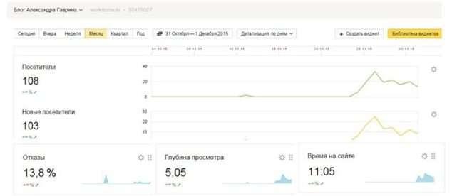 реклама на блоге_статистика