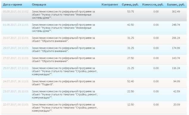 зачисление комиссии по реферальной eTXT.ru