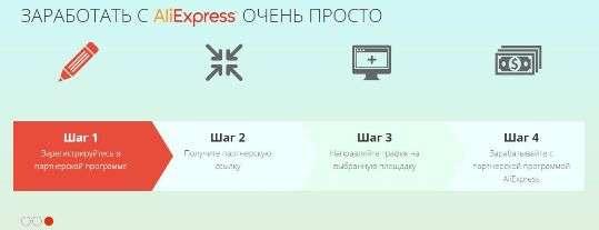 Как заработат с Aliexpress