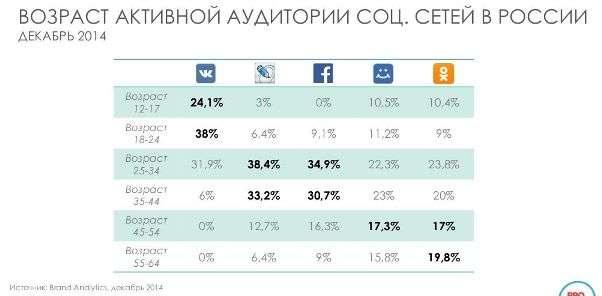 возраст активной аудитории соц. сетях России