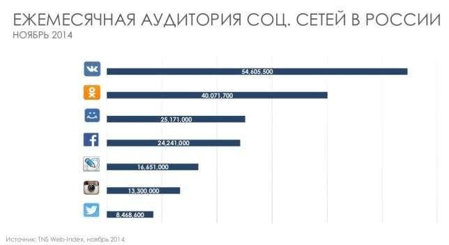 ежемесячная аудитория соц сетей в России