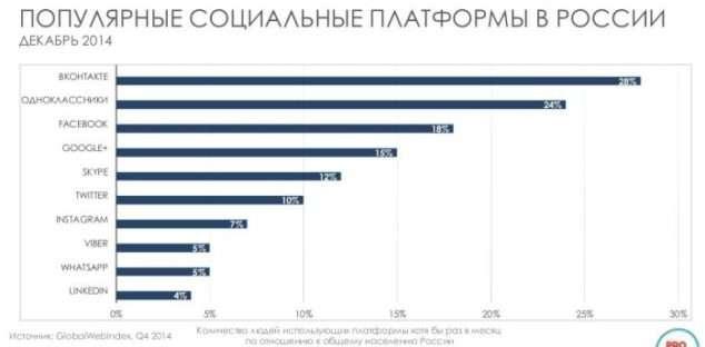популярные социальные платформы в России