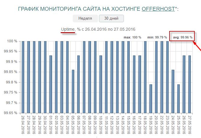 график мониторинга ОфферХост