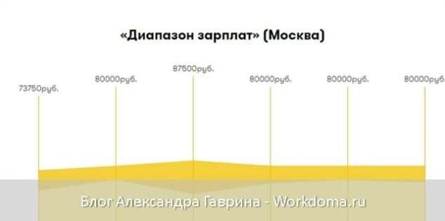 Сколько зарабатывает веб-аналитик