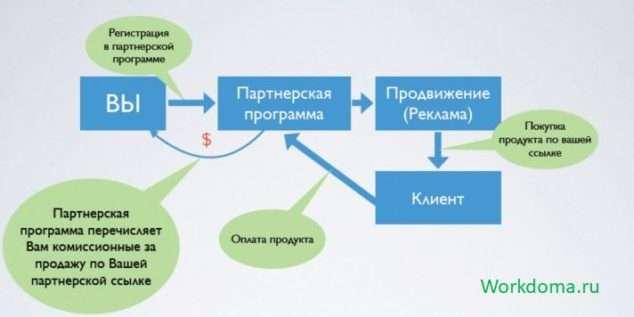схема продажи в партнерских программах