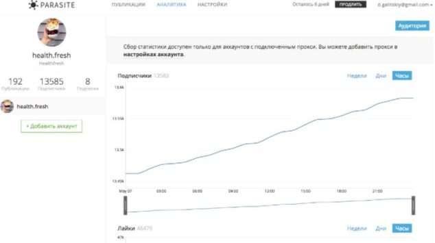 график аналитики постов в Parasite сервисе