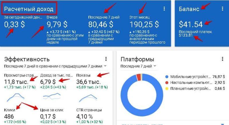 Google AdSense доход с рекламы