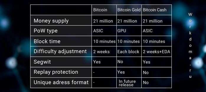 технические особенности BTG