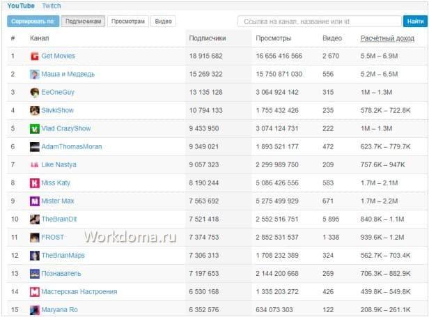 рейтинг российских блогеров по заработку