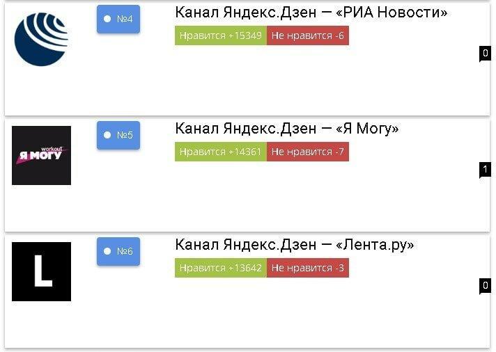 топ каналов Яндекс.Дзен 2