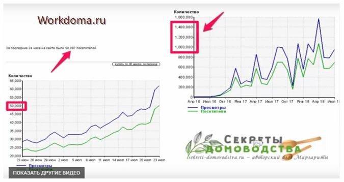 блог Секреты Домоводства и его статистика