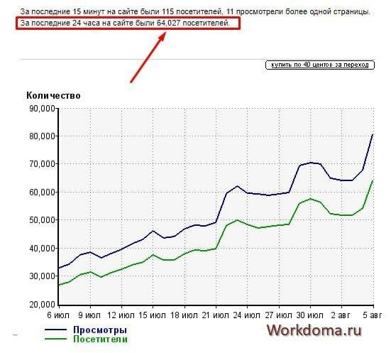 несколько скриншотов статистики других блогов