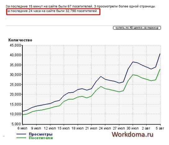 скриншотов статистики других блогов_2