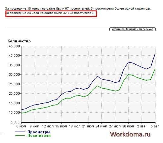 статистики других блогов